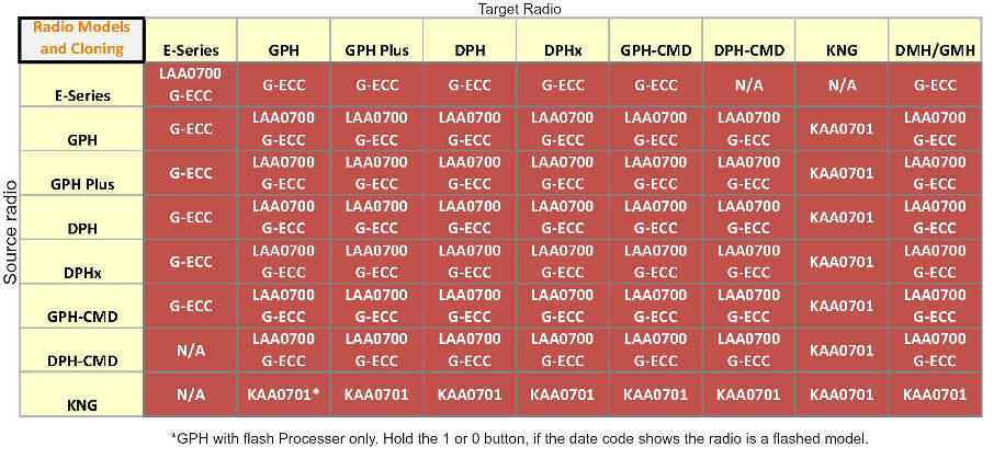 Bendix King cloning cable compatibility chart.